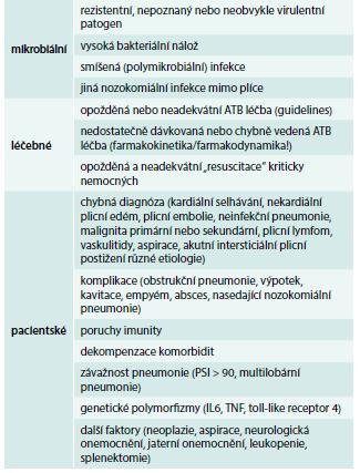 Příčiny selhání léčby HAP/VAP