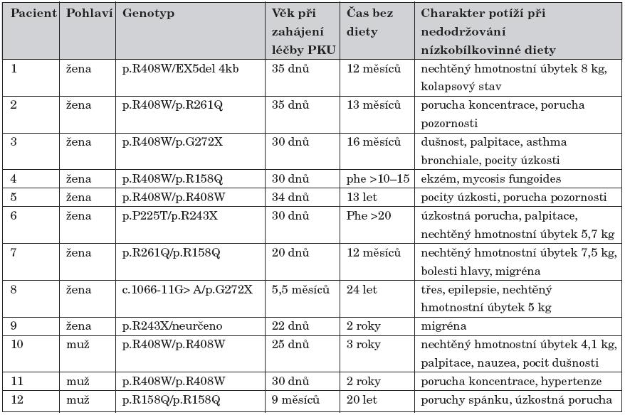 Charakteristika pacientů, kteří se vrátili na nízkobílkovinnou dietu při PKU.