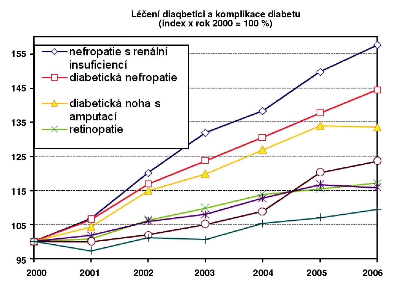 Prevalence vybraných komplikací diabetu v letech 2000–2006 v ČR. Převzato se souhlasem z citace [2].