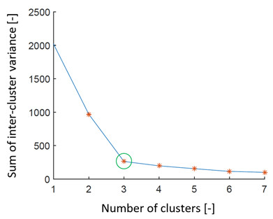 Fig. 7: Graph representing search for the ideal number of clusters by the elbow method on simulated data set 3. We can see that the estimation of the number of clusters is 3 (green ring).