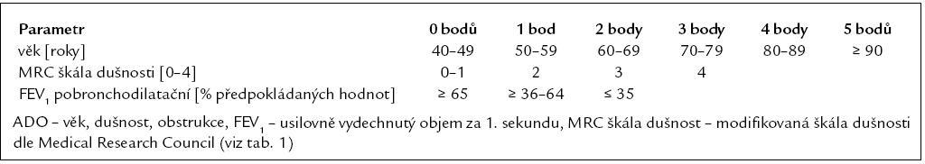 Klasifikace CHOPN dle Světové iniciativy o chronické obstrukční plicní nemoci (tzv. GOLD klasifikace).