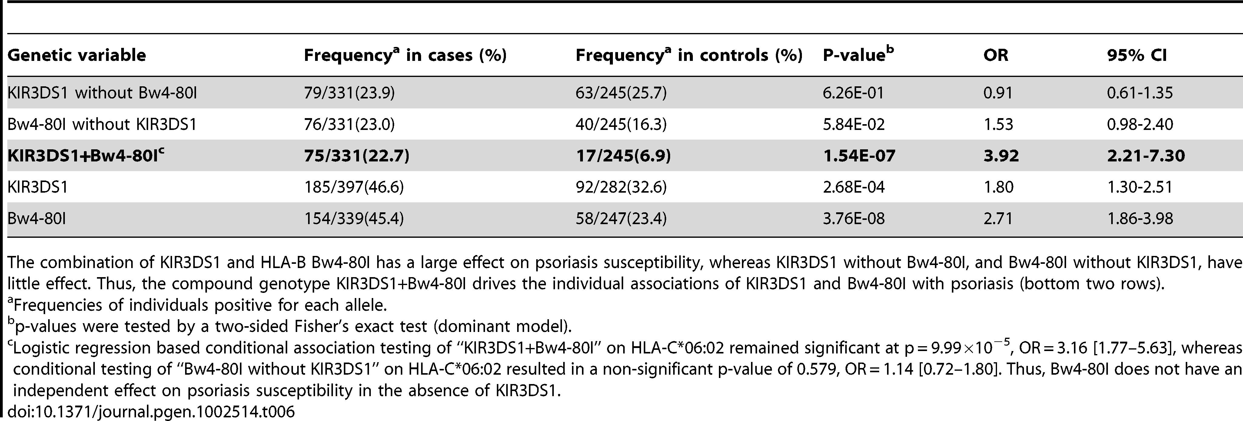 Association Testing of KIR3DS1 with Psoriasis.