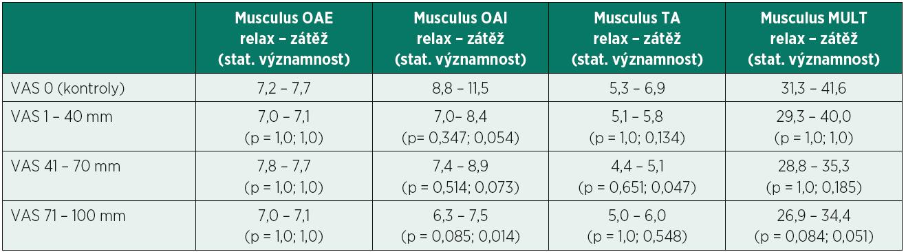 Průměrné hodnoty tloušťky (mm) stabilizačních svalů bederní páteře v klidovém stavu (relax) a v zátěži (zátěž) u kontrolní skupiny (VAS 0) a tří podskupin pacientů s chronickými bolestmi bederní páteře (VAS 1 – 40, 41 – 70, 71 – 100). Statisticky významně nižší hodnoty v tloušťce svalů byly zaznamenány ve dvou kombinacích (p < 0,05).