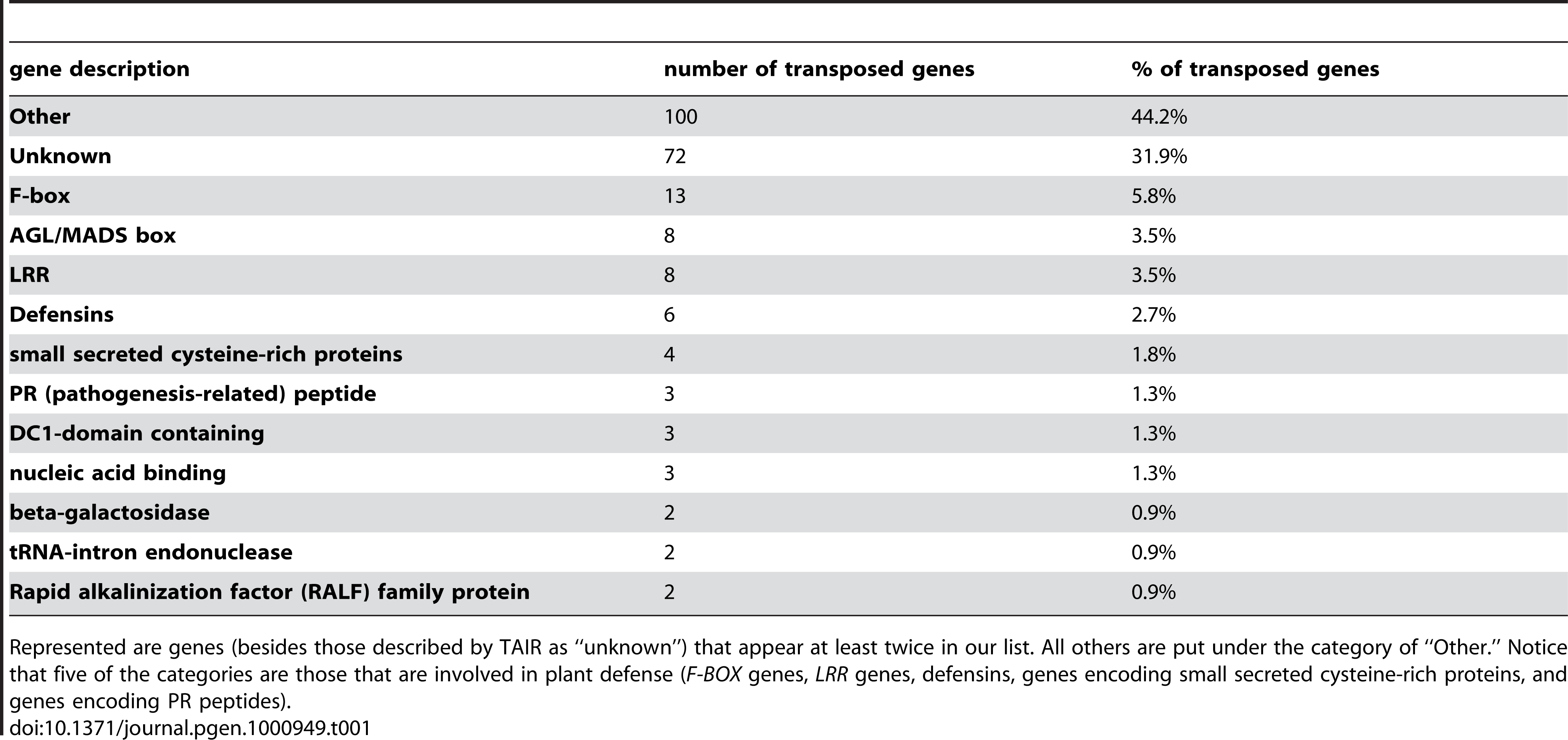 The 226 transposed genes in <i>A. thaliana</i> and their familial categories.