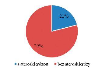 Přítomnost aterosklerózy dle měření tloušťky intima media či aterosklerotického plátu  u pacientů se systémovým lupus erythematodes bez kardiovaskulární příhody.