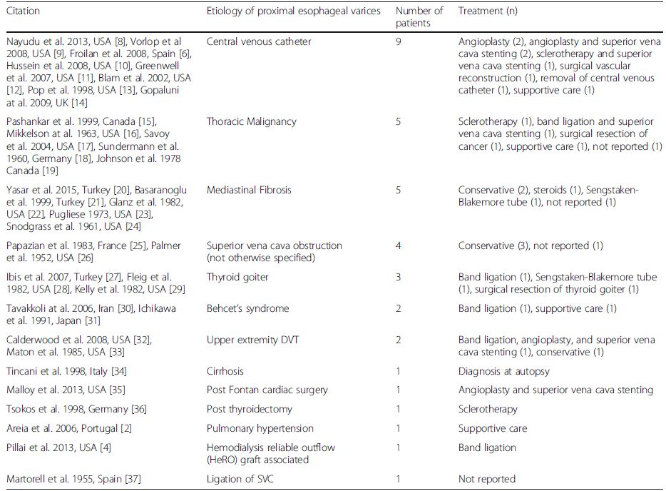 Etiologies and therapies of proximal esophageal variceal hemorrhage in case series