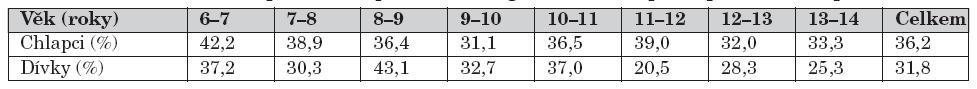 Procentuální zastoupení úrazů při hře a neorganizovaném sportu podle věku a pohlaví.