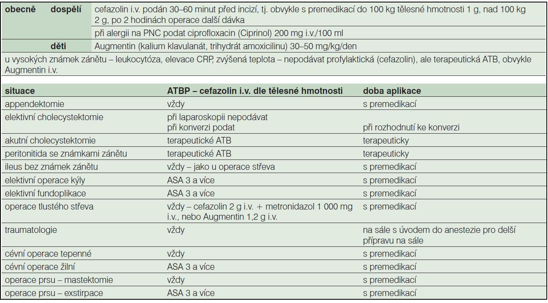 Standard antibiotické profylaxe chirurgického oddělení pro rok 2011