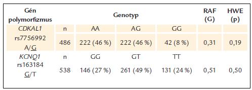 Frekvencie genotypov a rizikových alel pri polymorfi zmoch génov <em>CDKAL1</em> a <em>KCNQ1</em> u pacientov s DM2T.