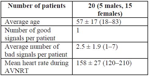 Baseline information about patients