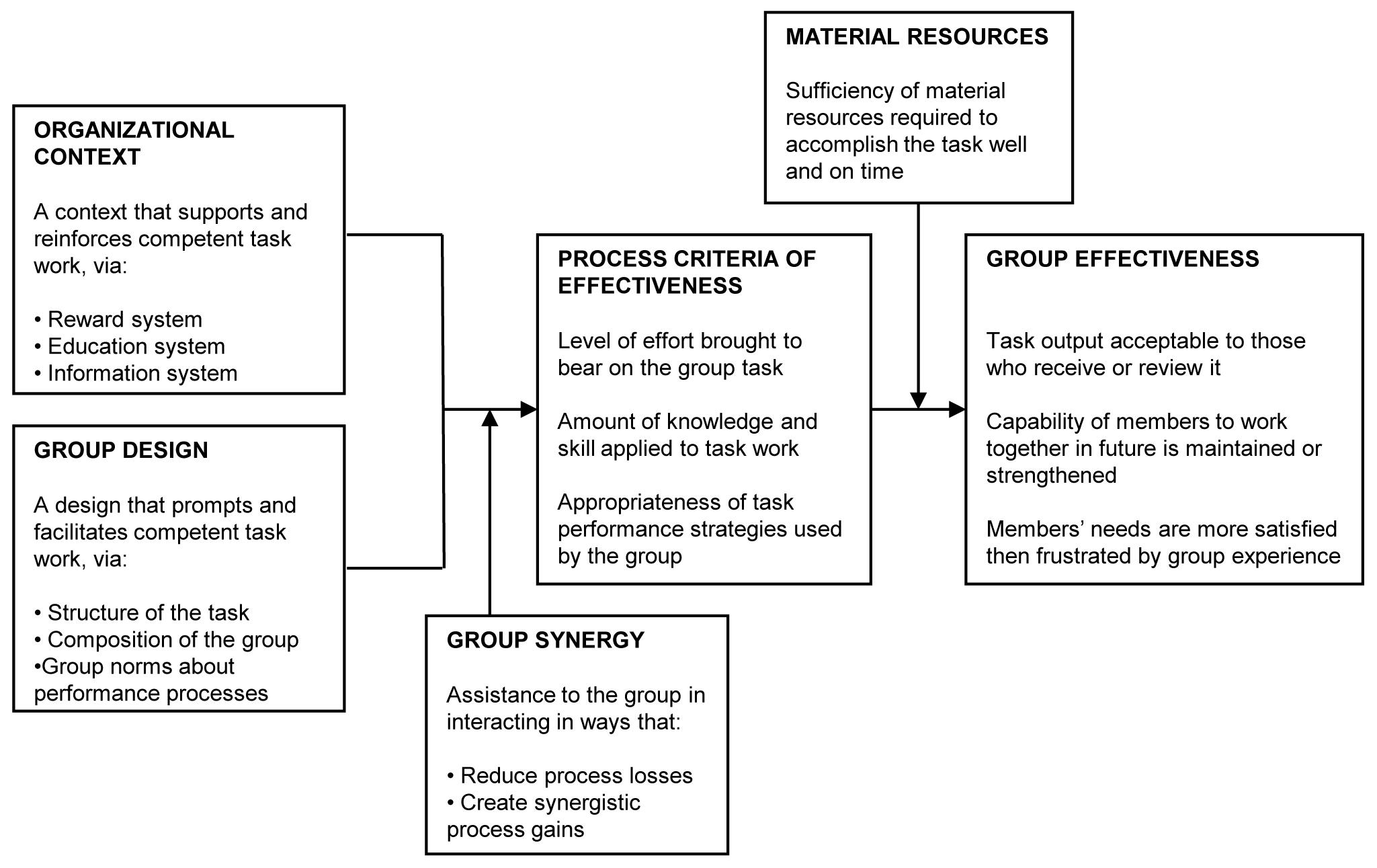 Hackman's normative model of group effectiveness.