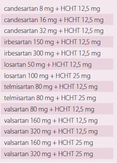 Fixní kombinace sartanů + diuretik.