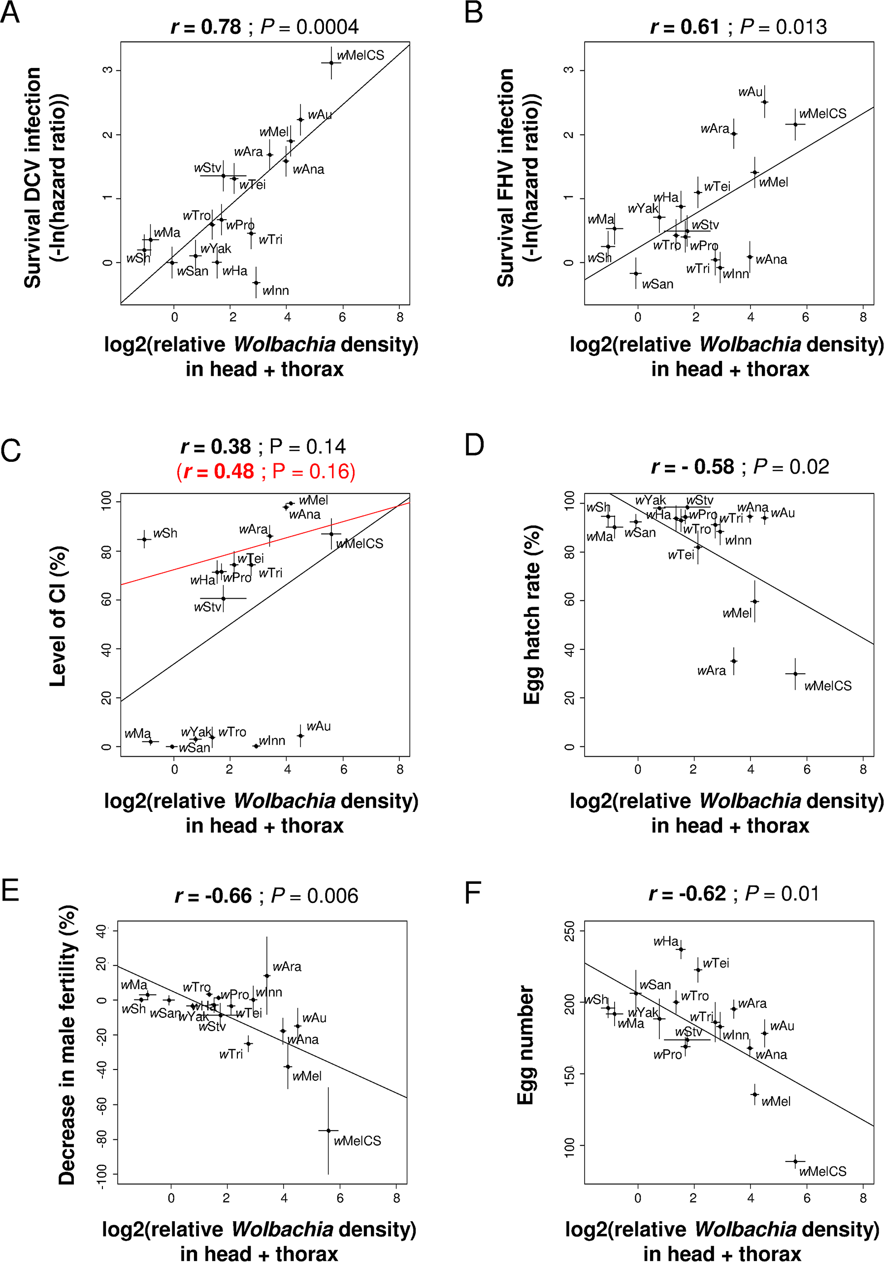 Correlations between <i>Wolbachia</i> density in somatic tissues and antiviral protection, CI or other host life-history traits.