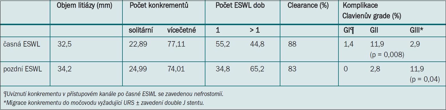 Výsledky u pacientů podstupujících časnou vs pozdní ESWL po primární PCNL.