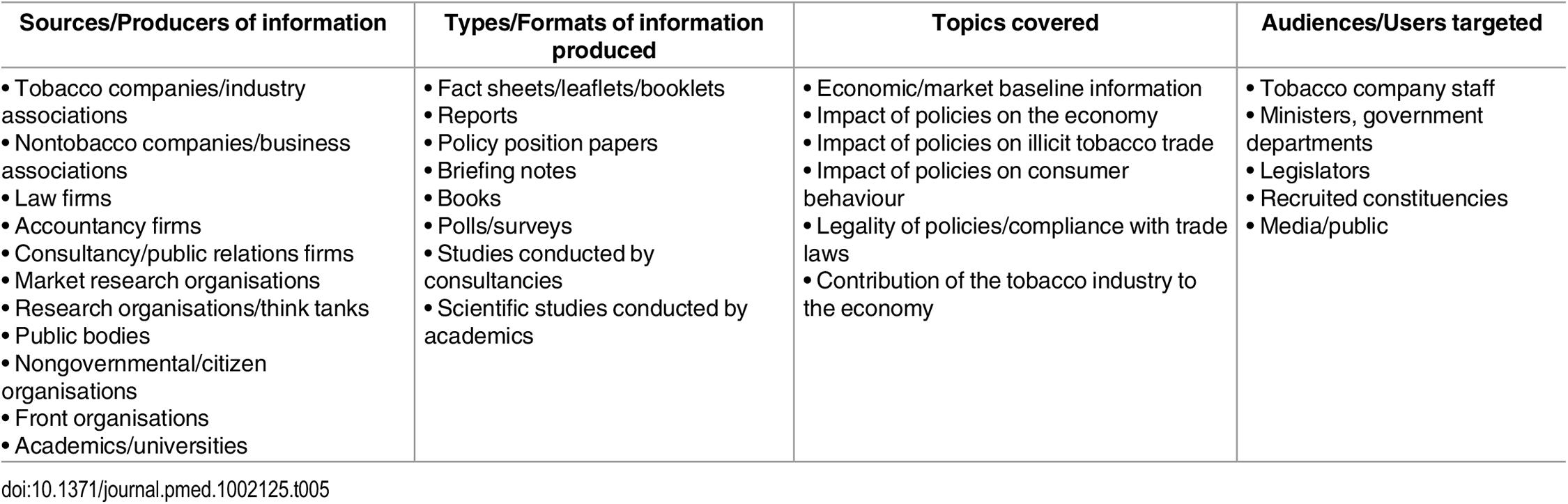 Information management.