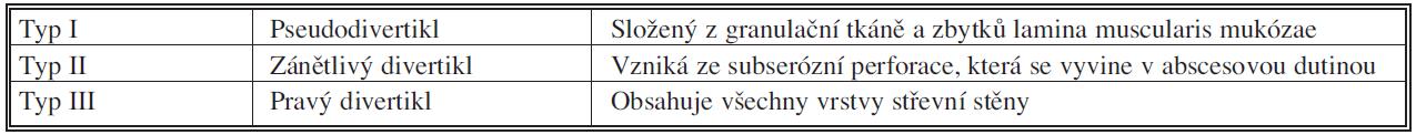 Histologické typy gigantického divertiklu [41] Tab. 1. Histological types of gigantic diverticles