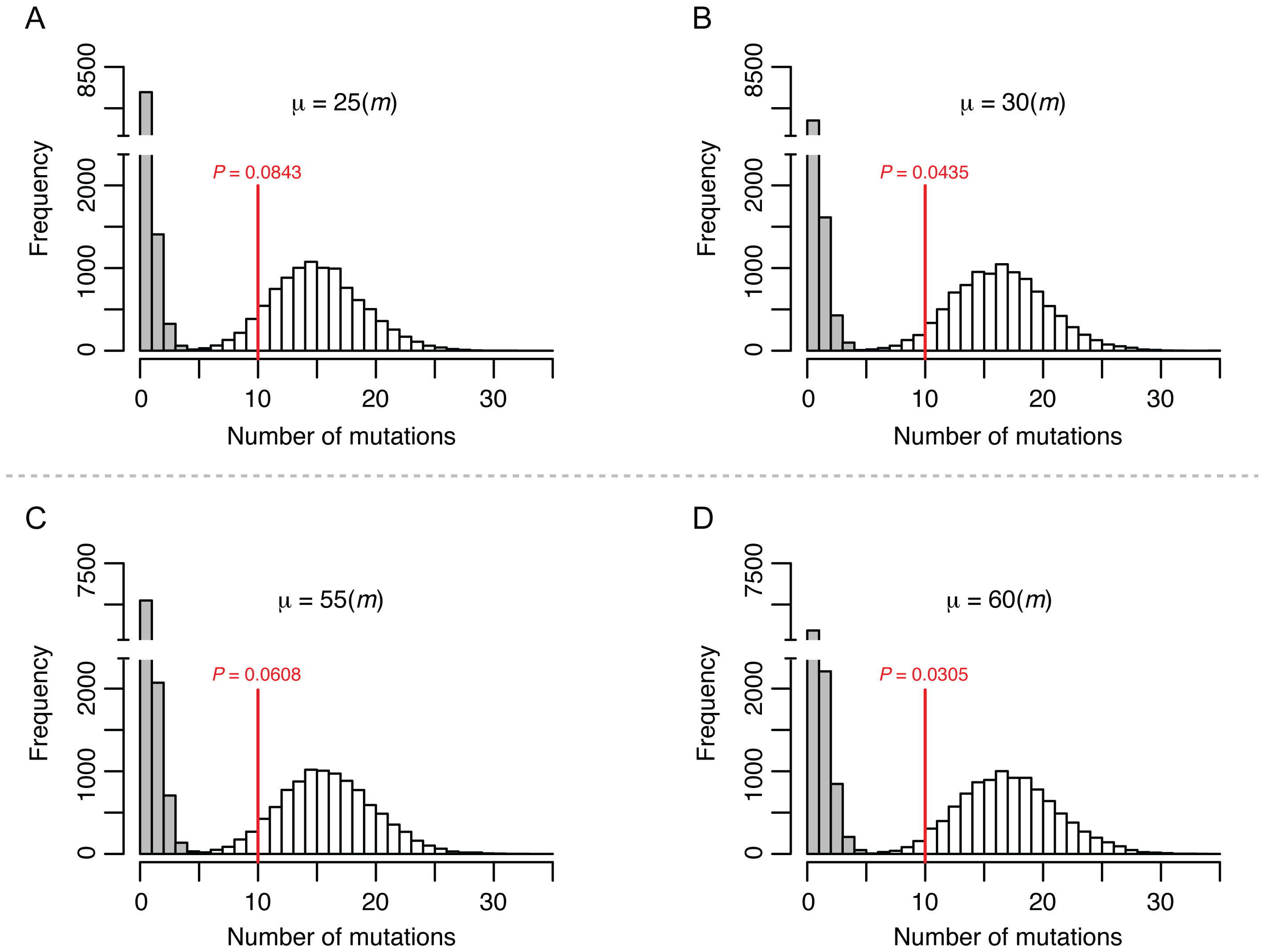 Simulation to estimate the upper limit for the meiotic mutation rate.
