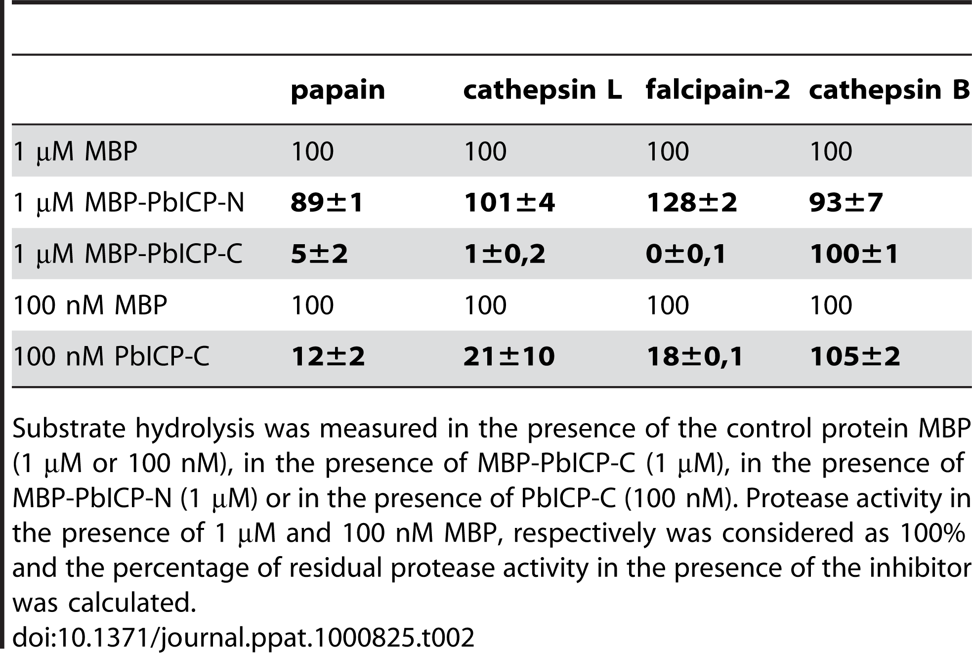 The C-terminal domain but not the N-terminal domain of PbICP is a potent inhibitor of cysteine proteases except cathepsin B.