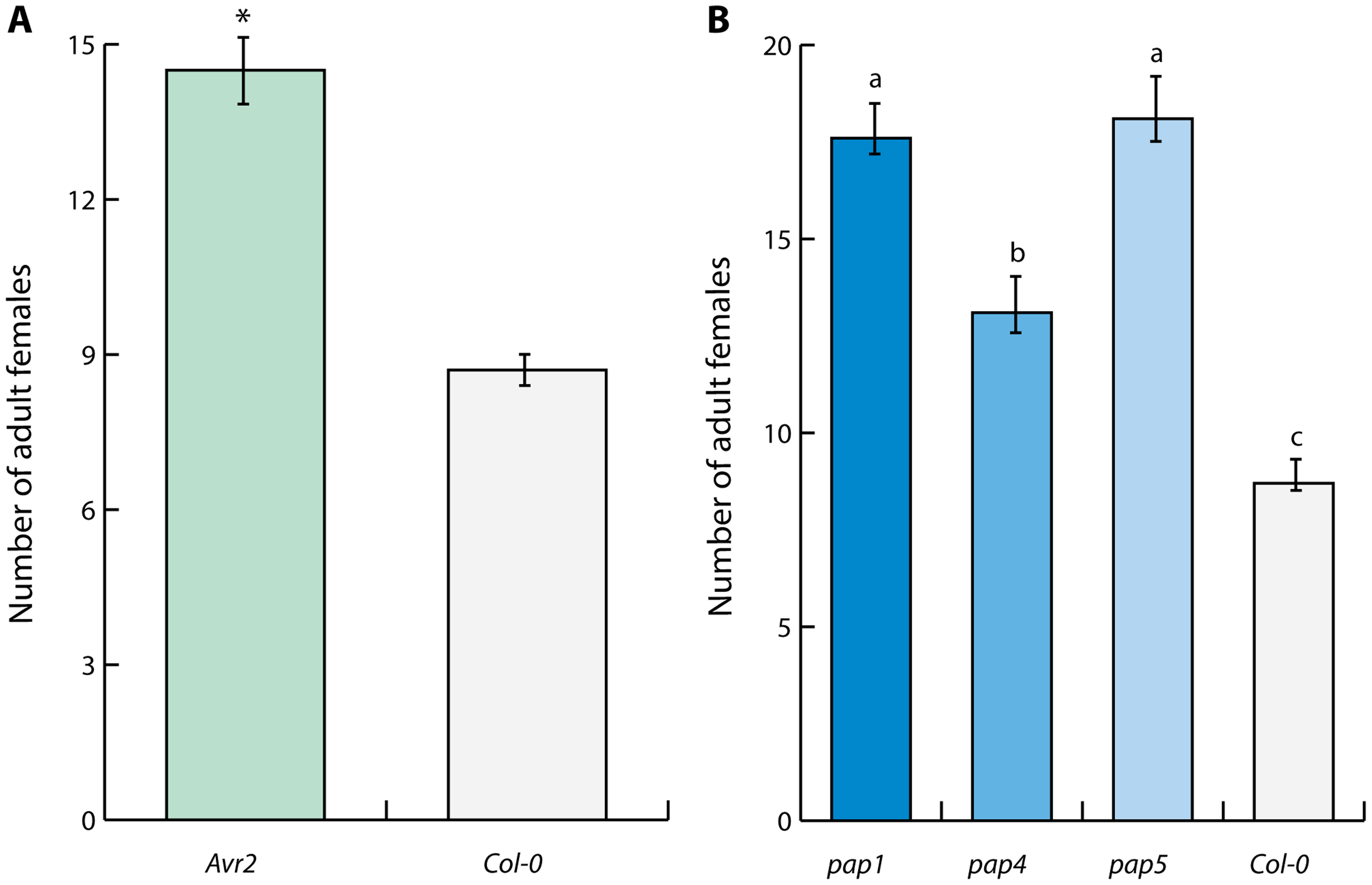 Defense-related extracellular papain-like cysteine proteases regulate immunity to cyst nematodes in Arabidopsis.