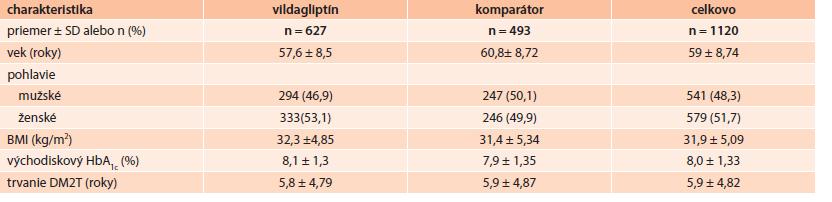 Demografické údaje a východiskové charakteristiky pacientov (ITT populácia)