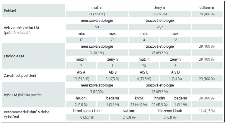 Základní údaje o souboru spinálních pacientů na vozíku.