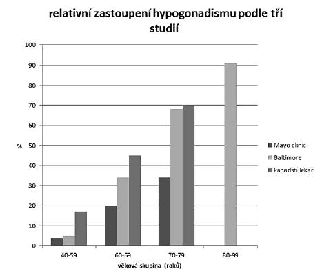 Výskyt hypogonadismu ve věkových skupinách u mužů podle tří nezávislých průzkumů
