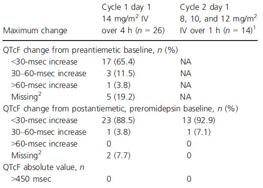 Categorical analysis of maximum change in QTcF from baseline following dosing of romidepsin