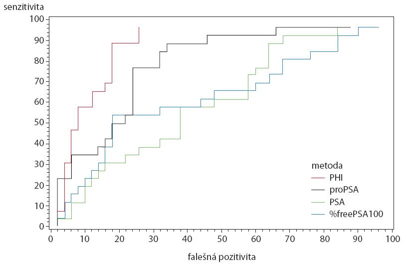 ROC křivky pro PSA, %freePSA, [-2]proPSA a PHI Graph 1. ROC curves for PSA, %freePSA, [-2]proPSA and PHI