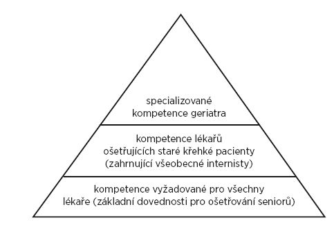 Pyramida kompetencí péče o geriatrické pacienty