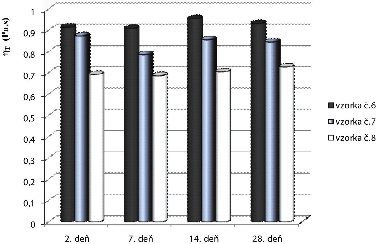 Vplyv doby skladovania na hodnoty štruktúrnej viskozity (η<sub>Q</sub>) pripravených vzoriek (po 2, 7, 14, 28 dňoch pri D = 644,4 s<sup>-1</sup>)