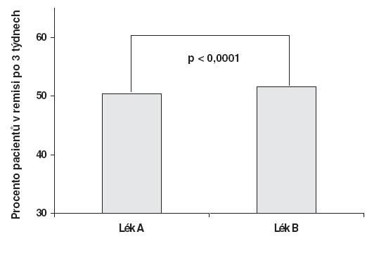 Rozdíl v remisi bipolární mánie po třech týdnech mezi Lékem A a Lékem B je statisticky vysoce signifikantní.