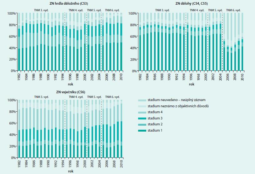 Trend záchytu klinických stadií u gynekologických zhoubných nádorů v ČR