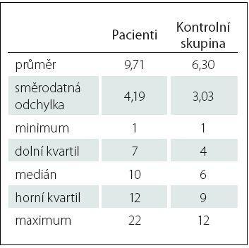 Základní statistické charakteristiky obou skupin.