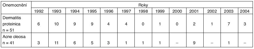 Dermatitis proteinica a acne oleosa v ČR v období 1992–2004