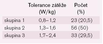 Rozdělení nemocných mužů podle tolerance zátěže (n = 112).