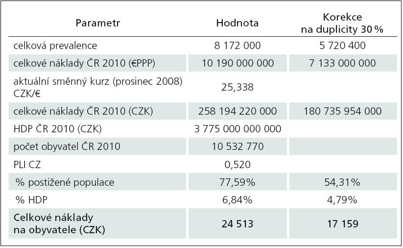 Souhrnné výsledky za Českou republiku.