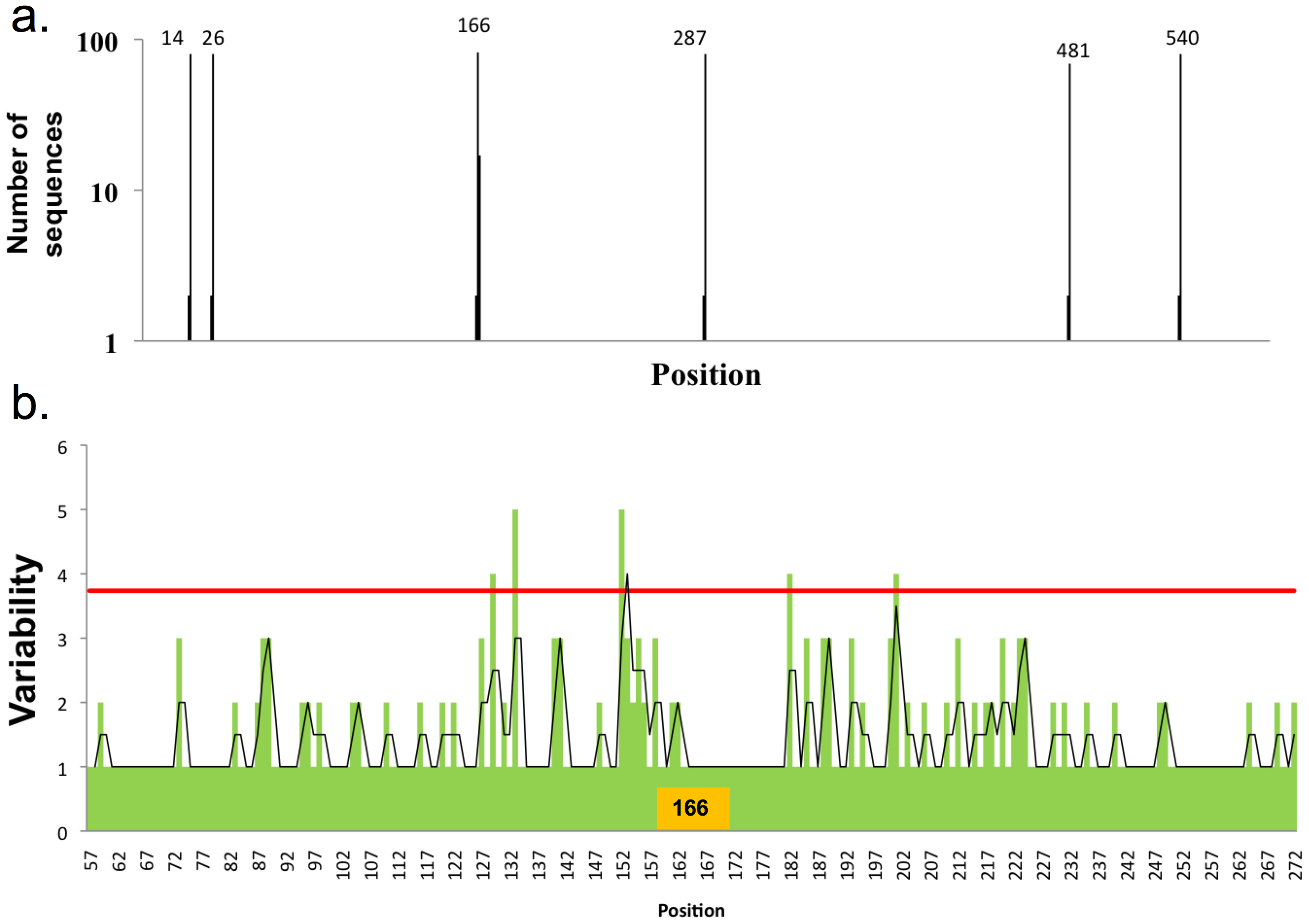 Distribution of glycosylation sites in H2N2 viruses and influence on HA variability.