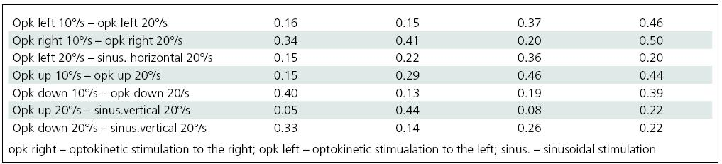 Comparison of craniocorpographical parameters during Romberg's test when the intensity of visual stimulation is varied and when optokinetic and sinusoidal stimulation of the same velocity takes place (no significant differences).