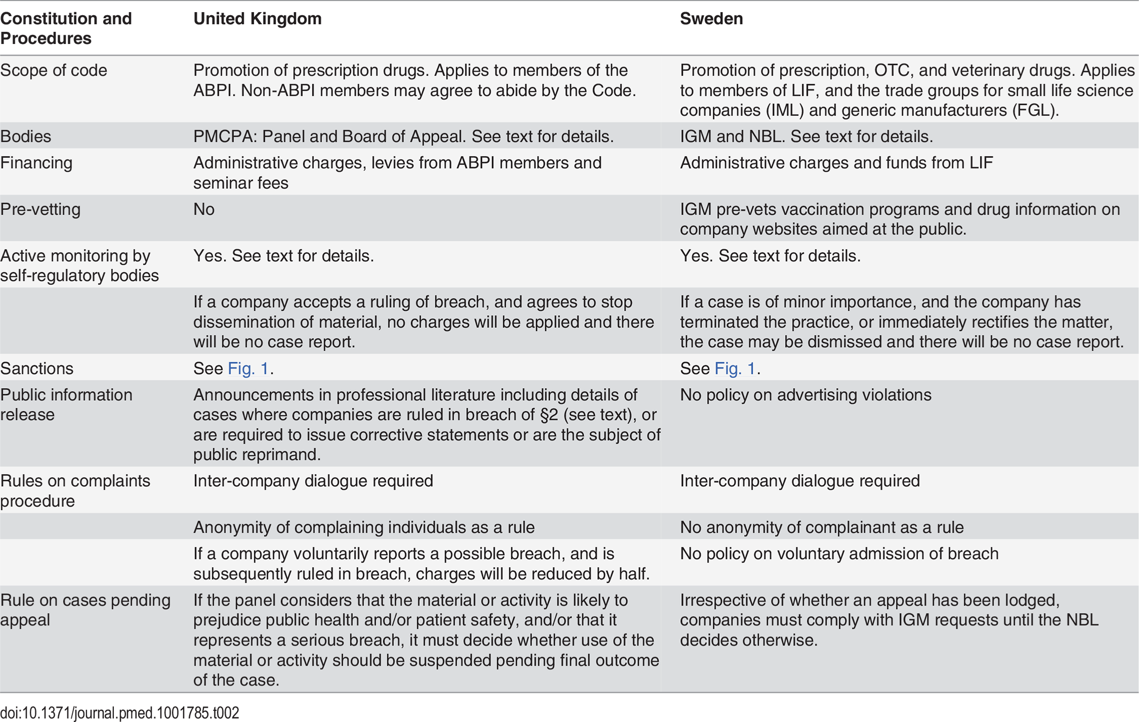 Constitution and procedures of self-regulation in the UK and Sweden.