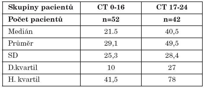CT klasifikace (Lund-Mackay) / tkáňová eozinofilie.