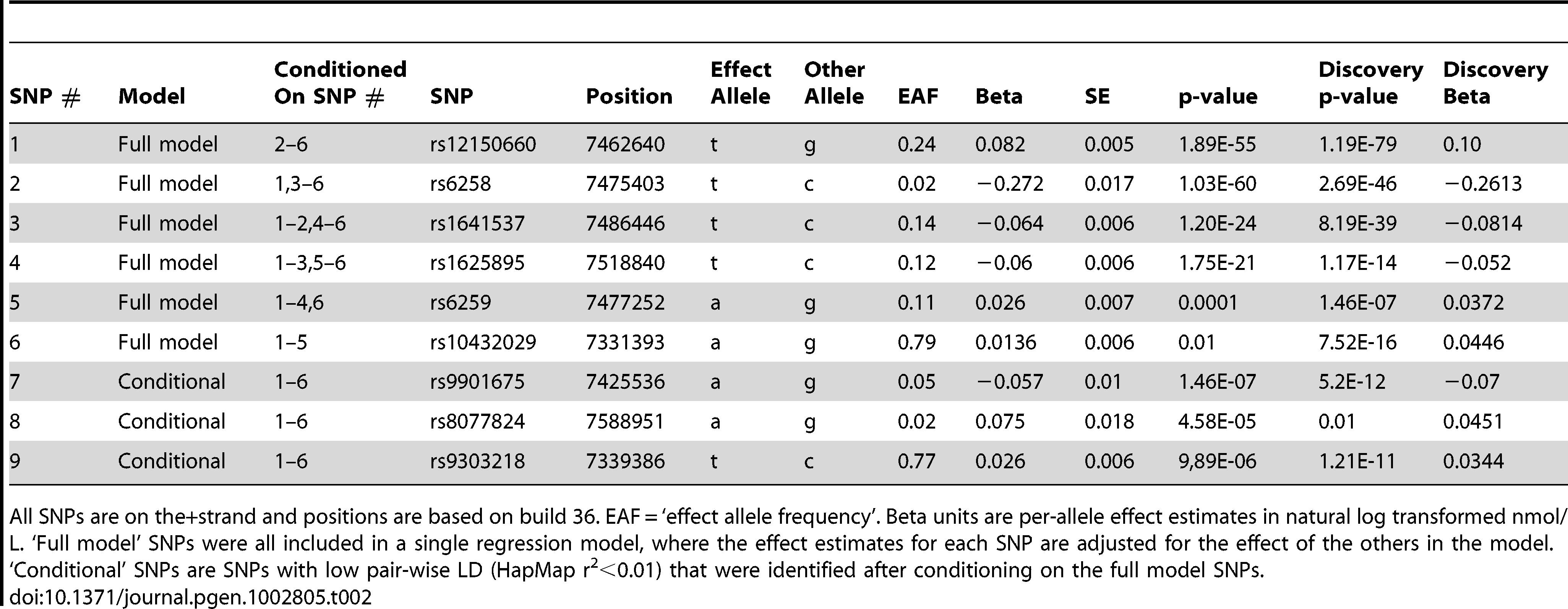 Statistically independent signals at the <i>SHBG</i> gene locus.
