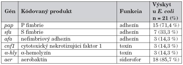 Faktory virulencie E. coli.