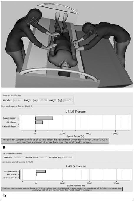 Dvě pracovnice vykonávají činnost transport pacienta s rolem na koupací lůžko (Latera Thema) a) pro pracovnici tahající rolo na koupací lůžko b) pro pracovnici tlačící rolo