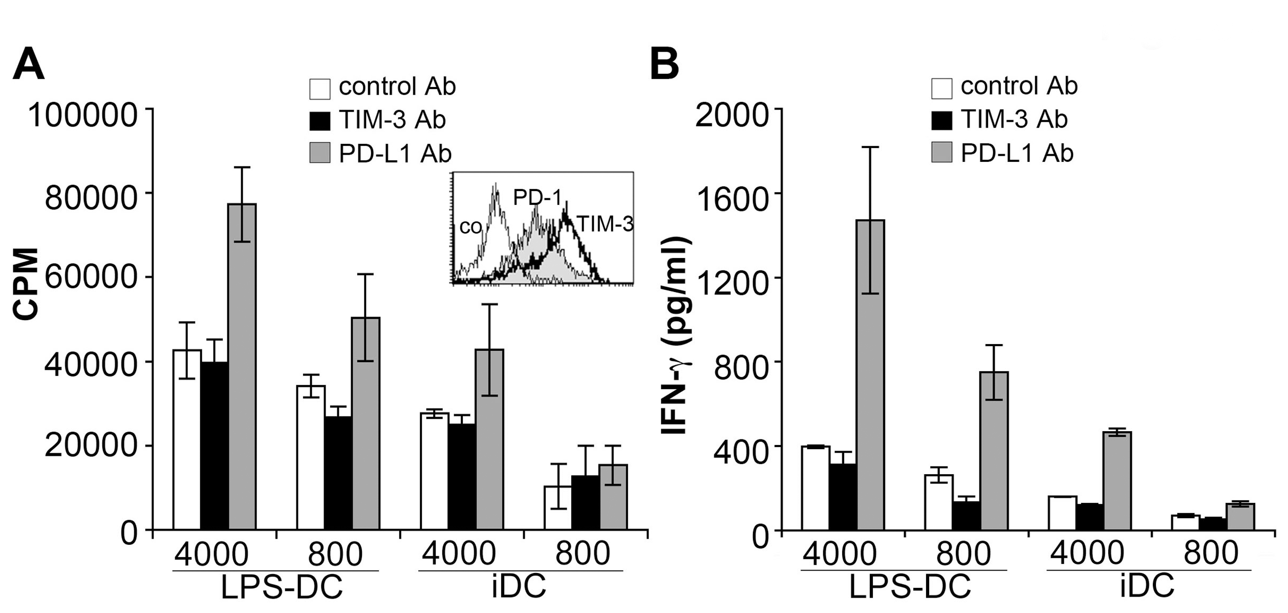 PD-L blockade but not TIM-3 antibodies increase allogeneic responses of human Th1 cells.