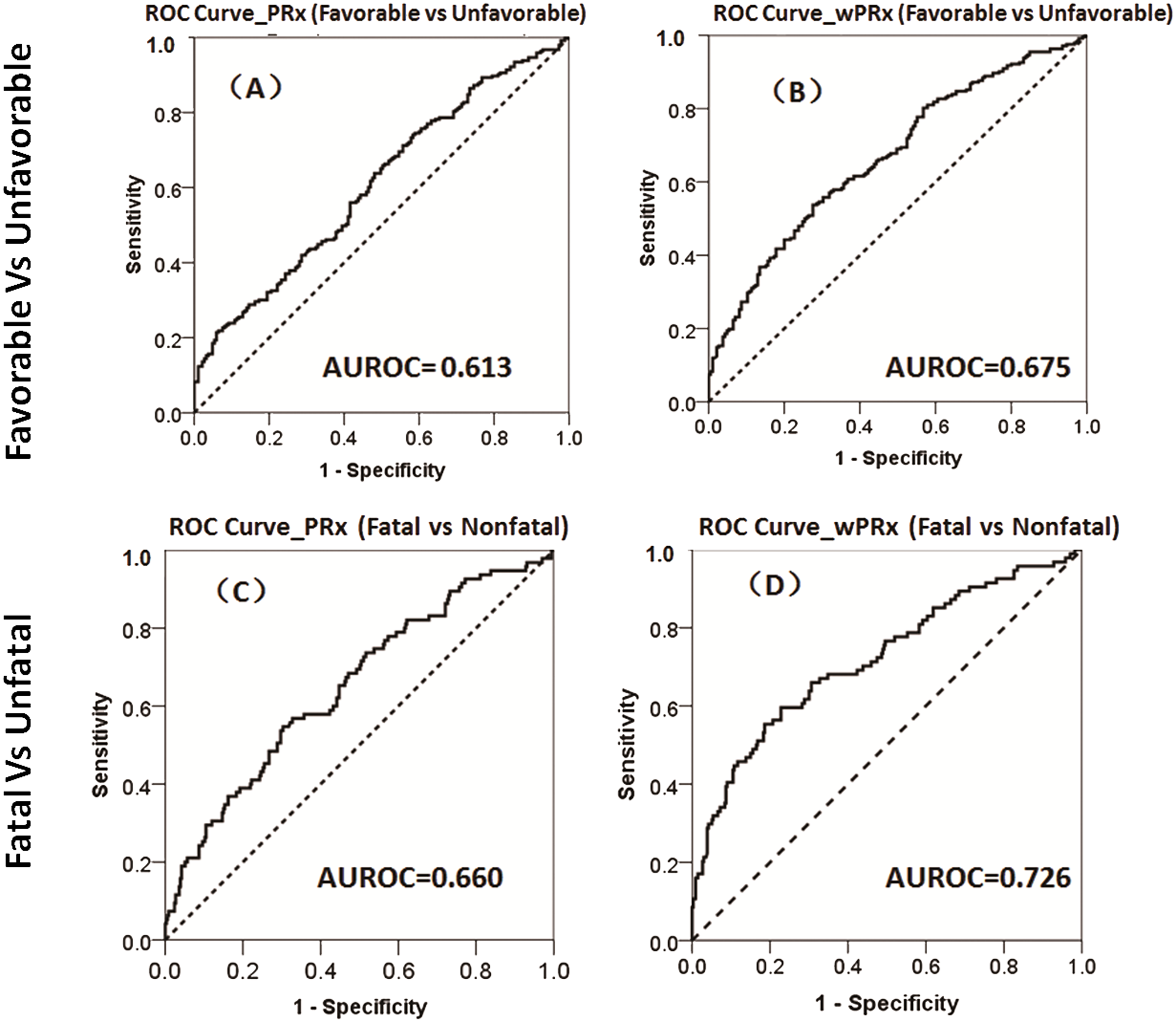 The ability of pressure reactivity index (PRx) and wavelet pressure reactivity index (wPRx) in distinguishing different patient outcome demonstrated by receiver operating characteristic (ROC) curve.