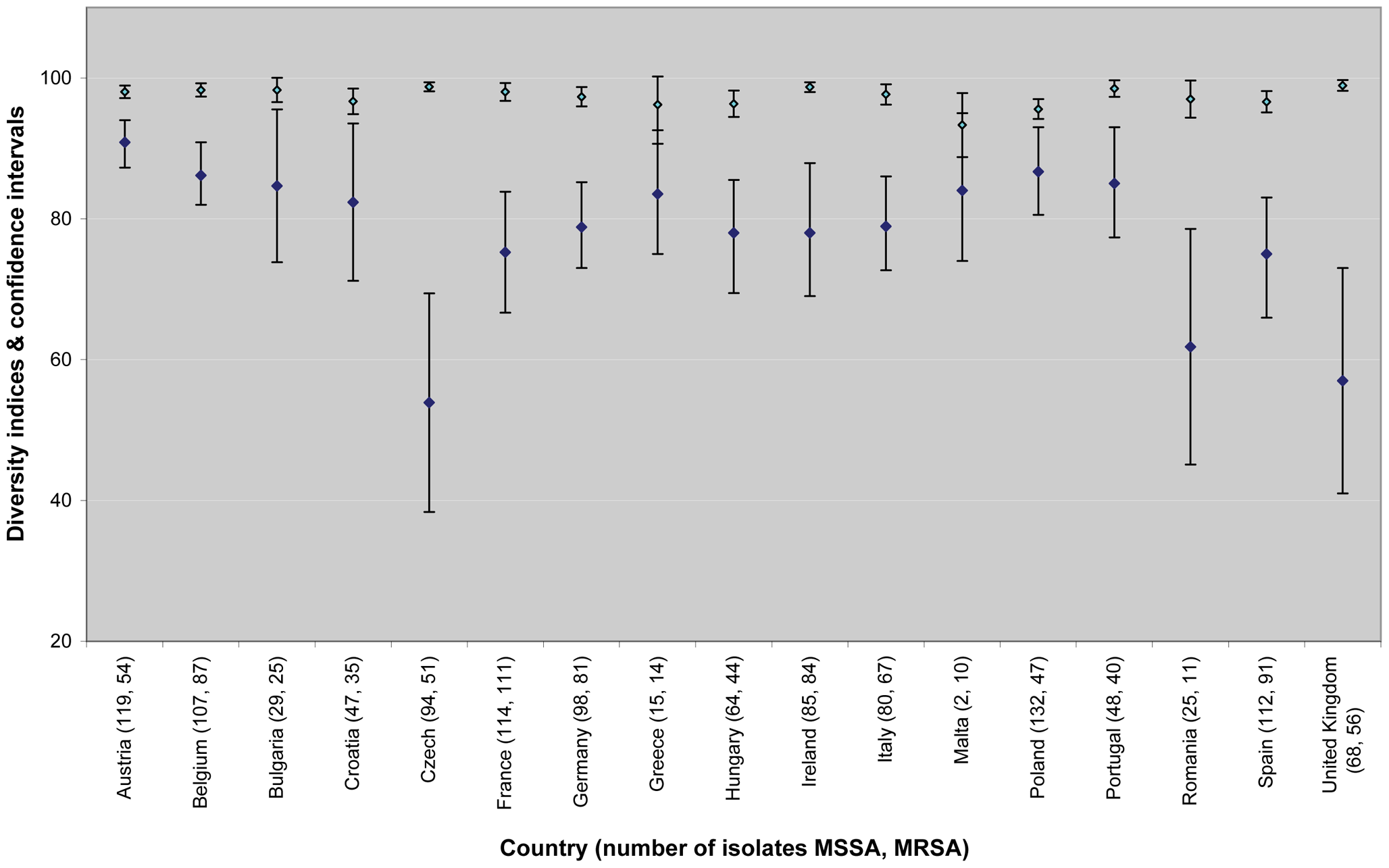 Estimates of country-specific genetic diversity expressed as Simpson's index of diversity of <i>spa</i> types (as a percentage) for MSSA (light blue diamonds) and MRSA (dark blue diamonds) and 95% CIs (bars).
