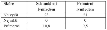 Porovnání skóre sekundárního aprimárního lymfedému