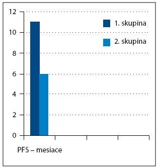 Čas do progresie ochorenia (progression free survival – PFS).