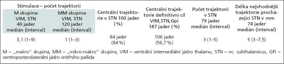 Počty trajektorií ve VIM, STN a GPi – 187 jader.