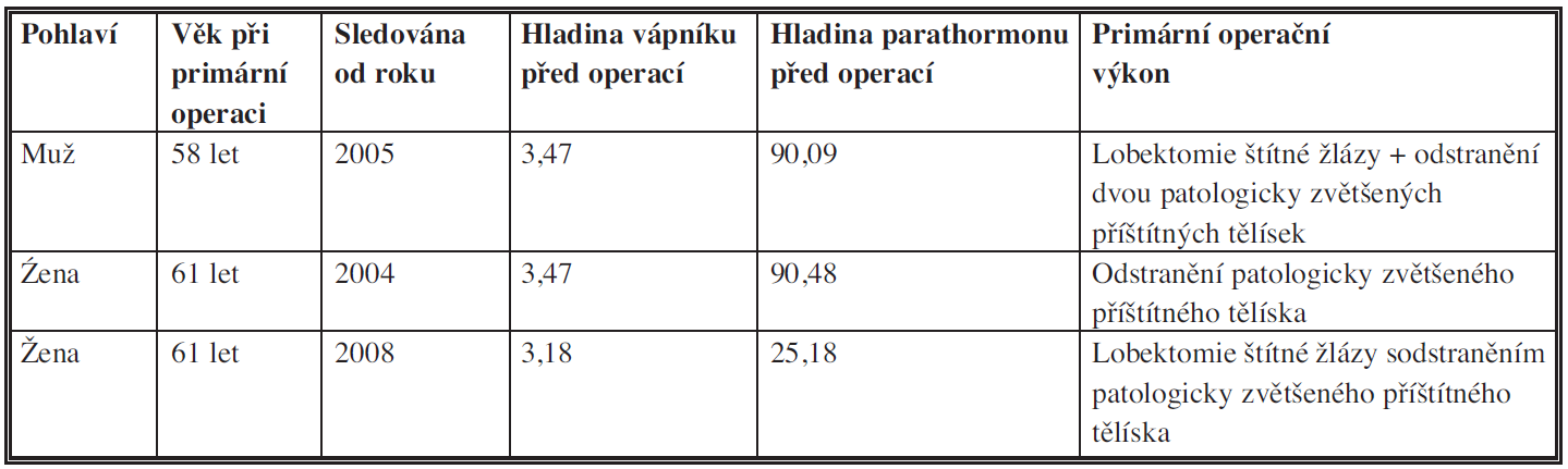 Základní údaje o pacientech s diagnózou karcinomu paratyroidey